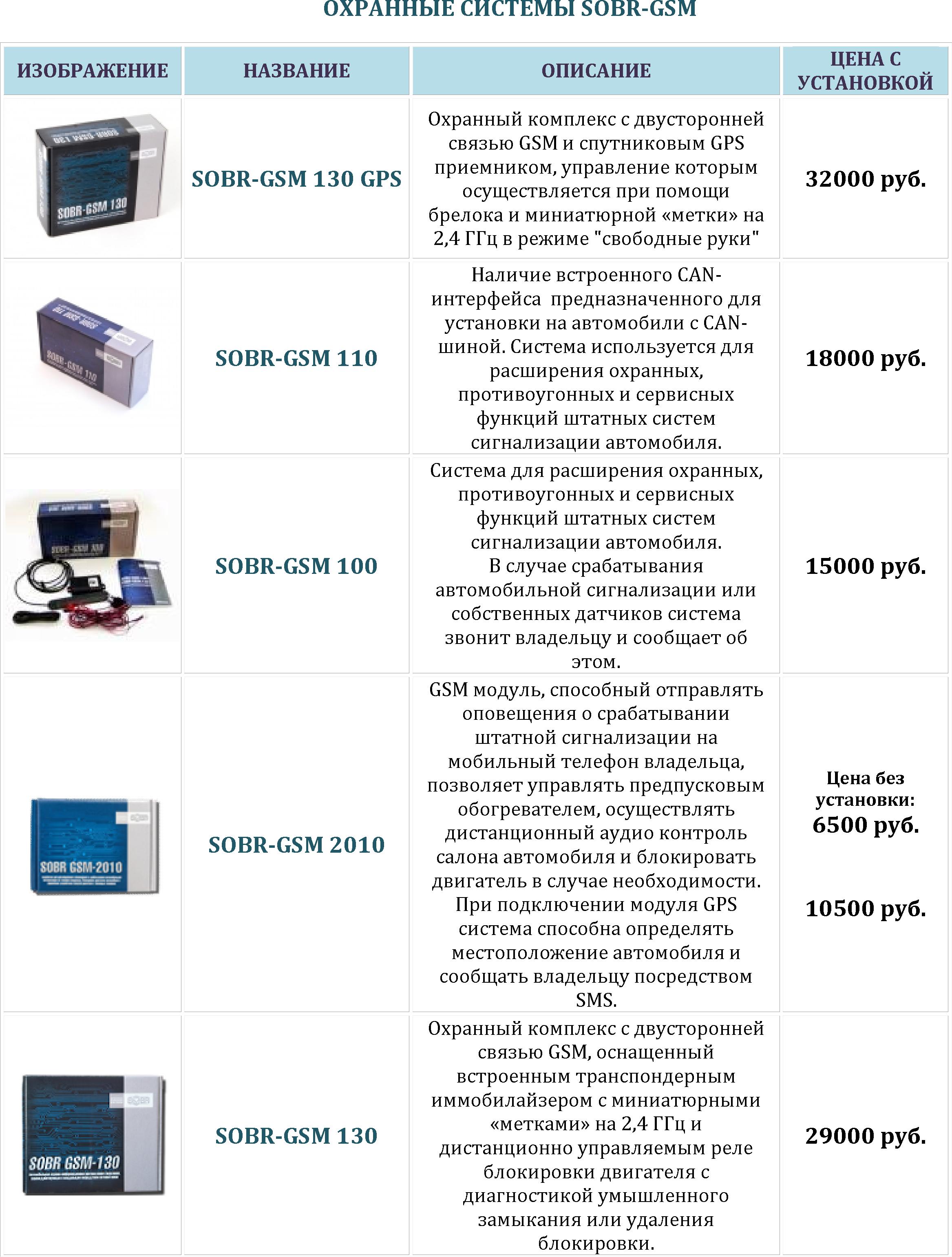 ОХРАННЫЕ СИСТЕМЫ SOBR-GSM-1.jpg - Просмотр картинки - Хостинг картинок и из