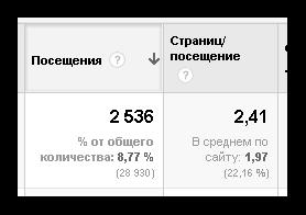 код Яндекс Метрики
