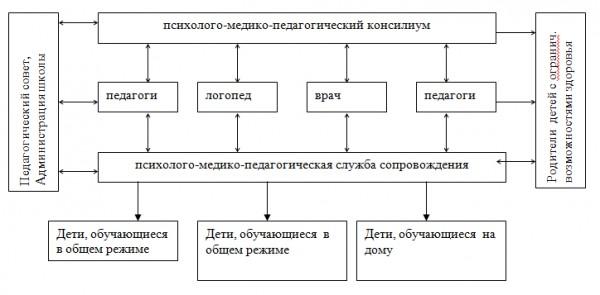 Ориентировочная схема составления психолого педагогической 131